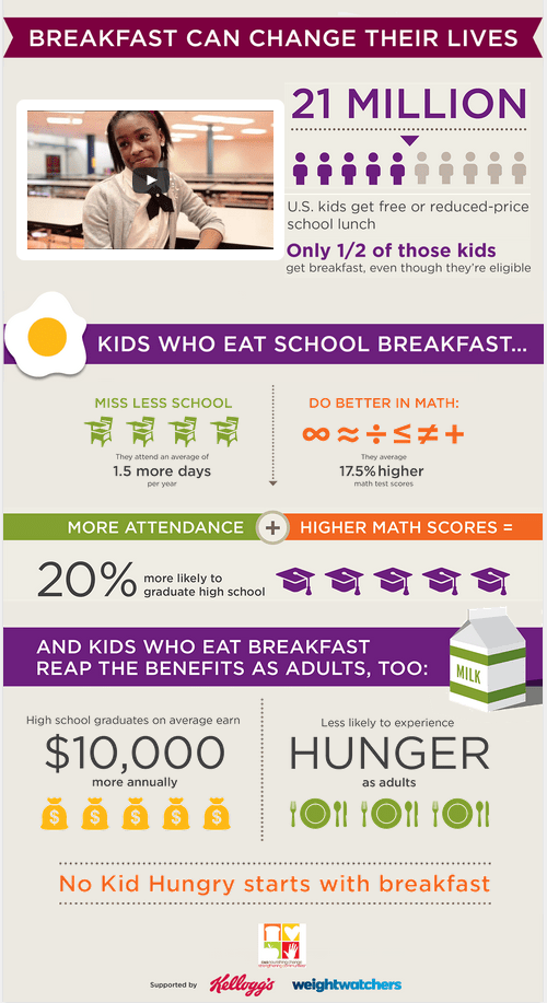 No Kid Should go Hungry - Non-profit Infographics