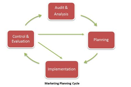 April27 marketing planning cycle2
