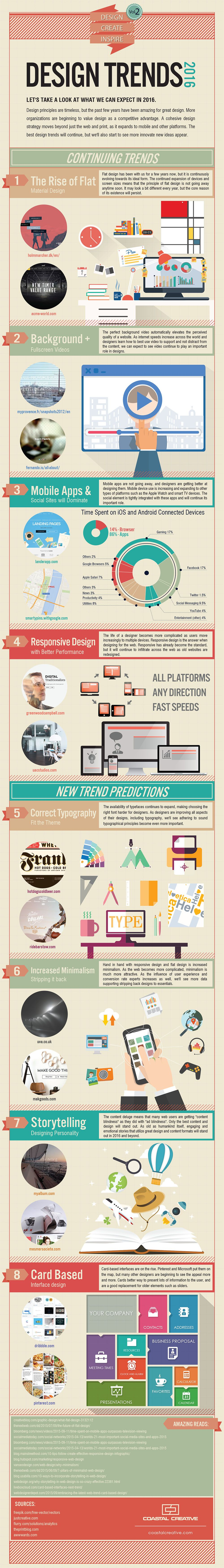 Graphic and Web Design Trends 2016