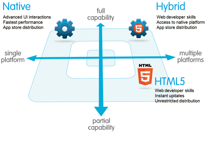 Comparing Mobile Apps: Native html5 hybrid. Source: Salesforce.com