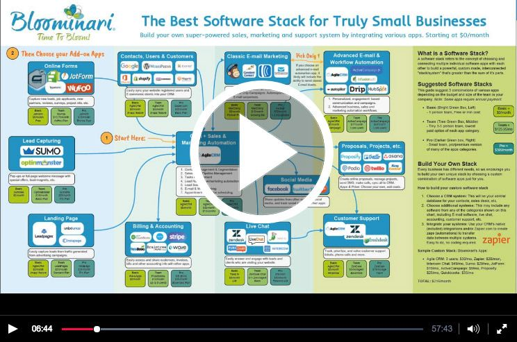 software stack optimize business marketing automation small businesses