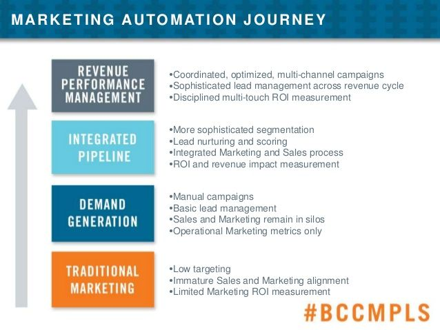 09 04 marketing automation 3 638