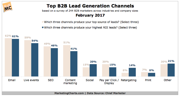 Top B2B Lead Generation Channels