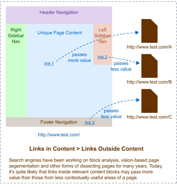Links and content