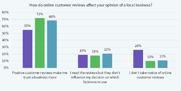 Online Consumers Reviews Opinion Affect your Local Business