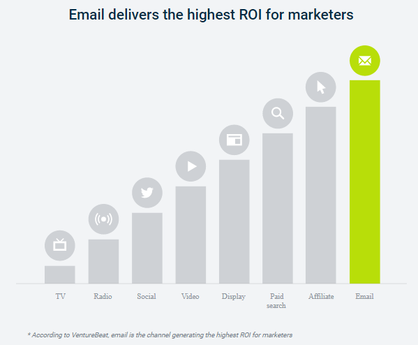 email marketing highest roi marketers