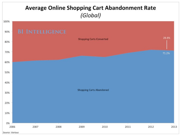 cart abandonment ecommerce website statistics