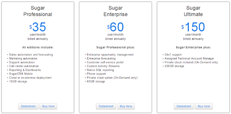 Sugar CRM Costs