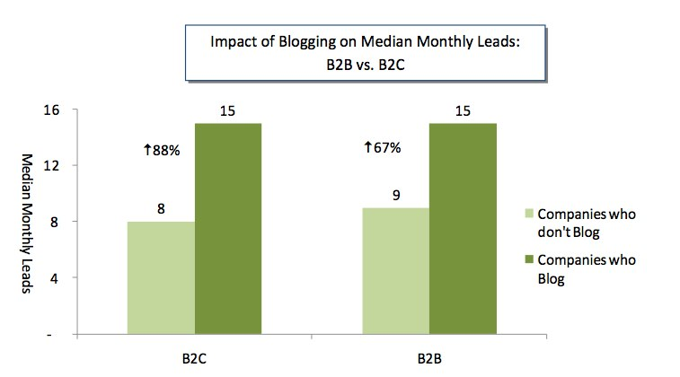 Inbound Marketing Best Practices Report