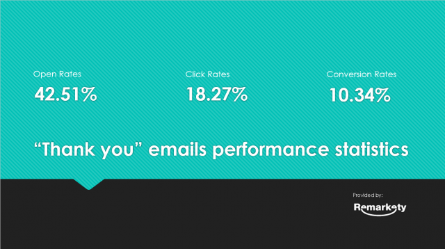 Thank you emails performance