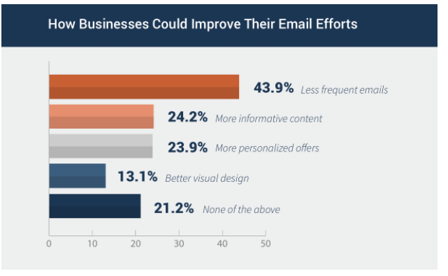 Email Efforts