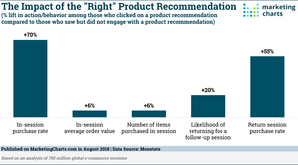 Product Recommendation Impact