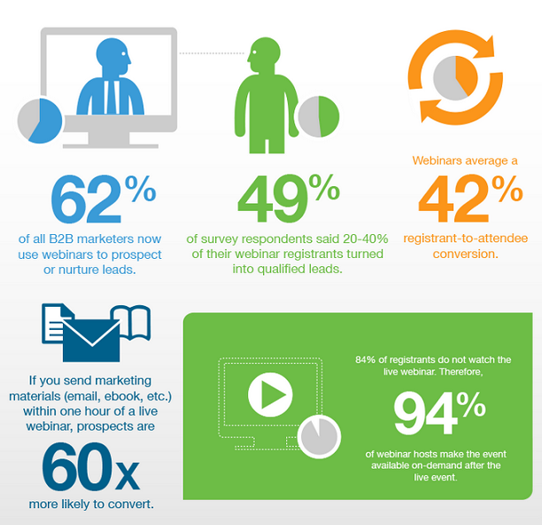 62% of B2B marketers now use webinars to acquire leads