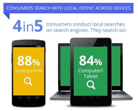 Consumers Search