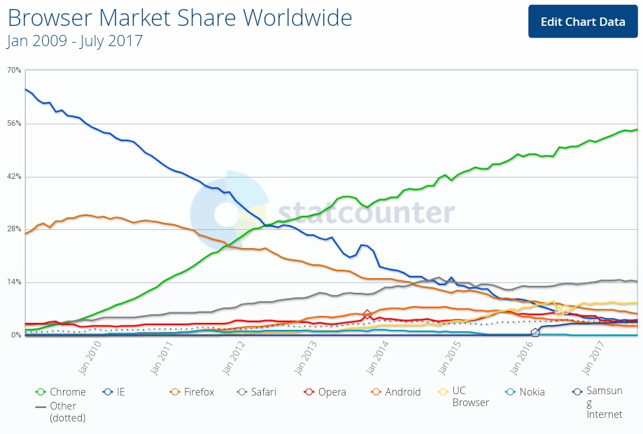 Browse Market Share