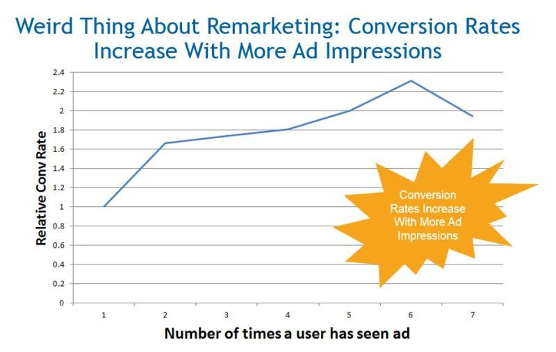 Remarketing Conversion Rates